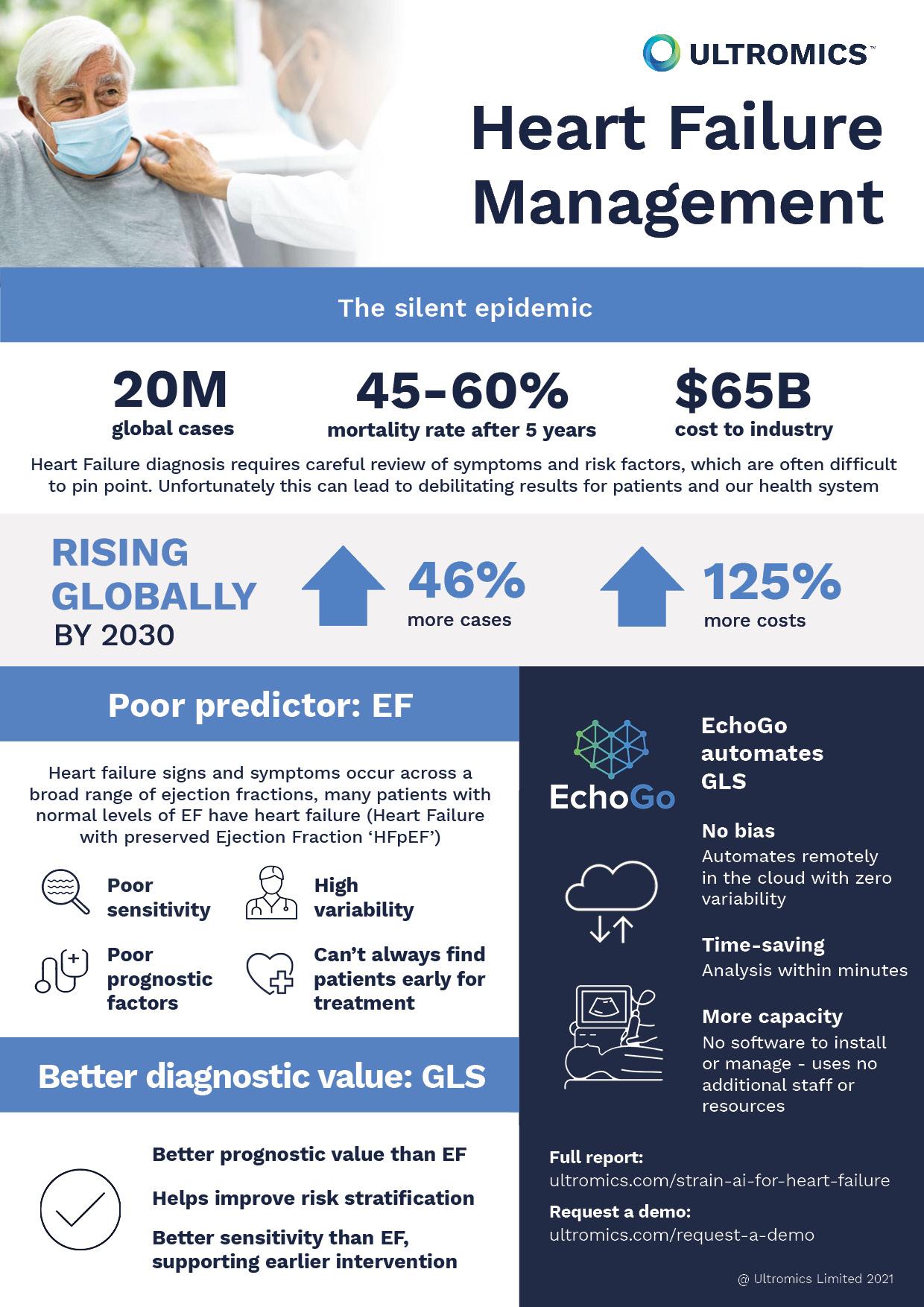 Heart Failure Management using Strain infographic-3